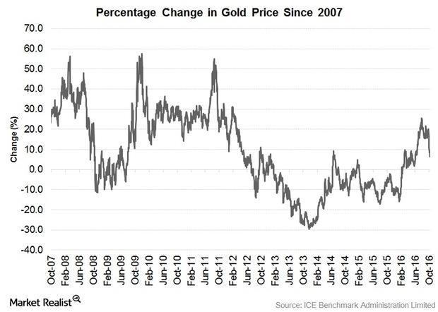uploads///Gold Price change since