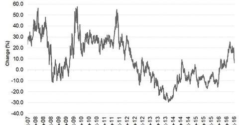 uploads/2016/10/Gold-Price-change-since-2007-1.jpg