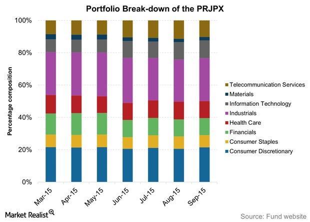 uploads///Portfolio Break down of the PRJPX