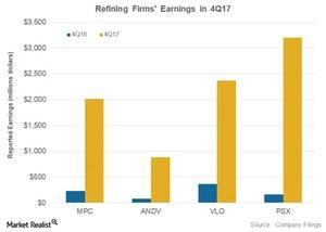 uploads///Ref firms earnings