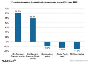uploads/2015/06/Music-streaming-market-growth2.png