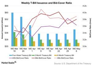 uploads/2016/05/Weekly-T-Bill-Issuance-and-Bid-Cover-Ratio-2016-05-071.jpg