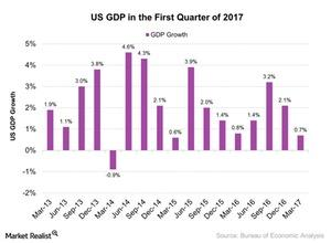uploads/2017/05/US-GDP-in-the-First-Quarter-of-2017-2017-05-03-1.jpg