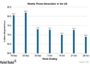 uploads///weekly power gen