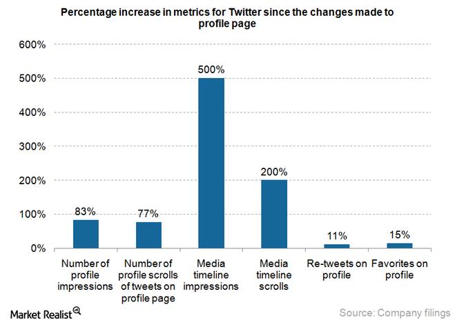 uploads///Twitter metrics increase