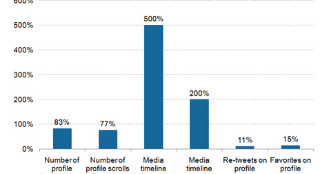 uploads/2015/10/Twitter-metrics-increase.png