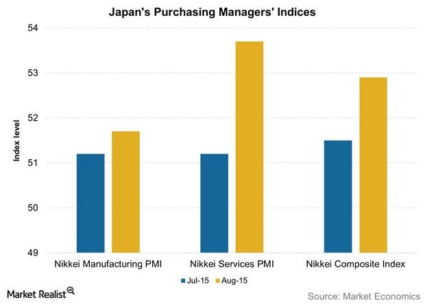 uploads///Japans Purchasing Managers Indices
