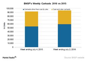 uploads/2016/07/BNSF-Carloads-2-1.png