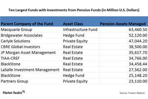 uploads///Pension funds in Alternates