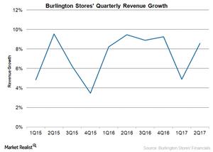 uploads/2017/09/BURL-Revenue-Growth-1.png