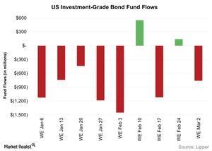uploads/2016/03/US-Investment-Grade-Bond-Fund-Flows-2016-03-061.jpg