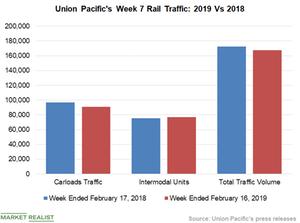 uploads/2019/02/Chart-6-UNP-2-1.png