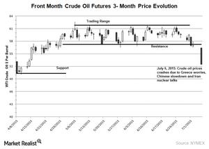 uploads///WTI crude oil chart July