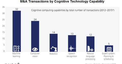 uploads/2016/02/Cognitive-Tech21.png