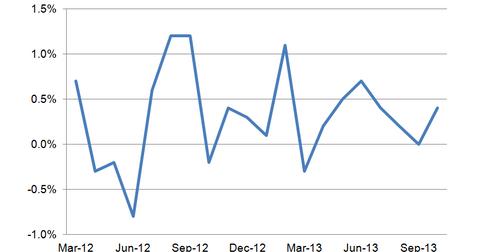 uploads/2013/11/Retail-Sales1.png