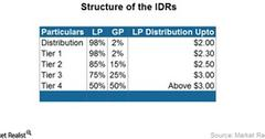 uploads///Structure of the IDRs