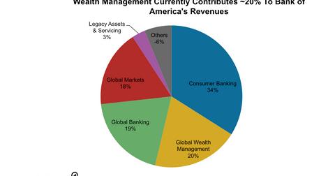 uploads/2016/08/BAC-wealth-management-1.png