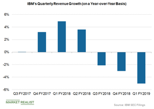 uploads///IBM revenue growth rate