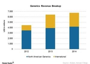 uploads///Generics Revenue Break up