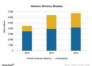 uploads/2015/03/Generics-Revenue-Break-up1.jpg
