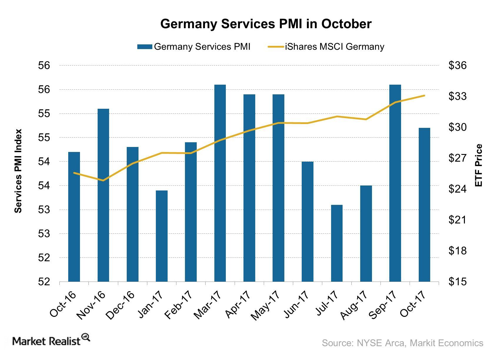 uploads///Germany Services PMI in October