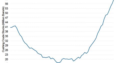 uploads/2015/04/cushing-stocks.png