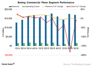 uploads/2016/10/Commercial-airplane-1.png