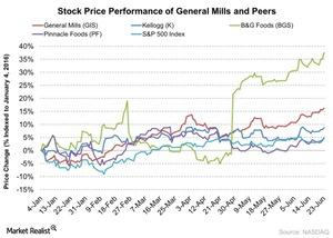 uploads/2016/06/Stock-Price-Performance-of-General-Mills-and-Peers-2016-06-24-1.jpg