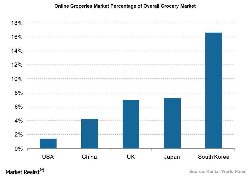 uploads///Online Groceries Market