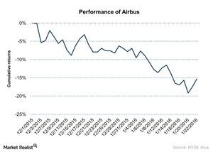 uploads/2016/01/Performance-of-Airbus-2016-01-251.jpg