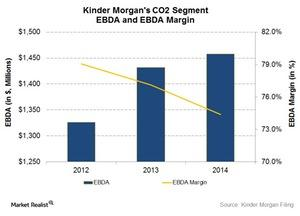 uploads/2015/03/CO2-EBDA-and-margin1.jpg