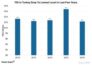 uploads///FDI in Turkey drop to lowest level in last few years