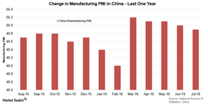 uploads/2016/08/China-PMI-1.png