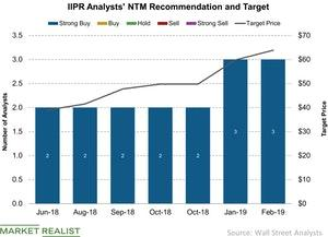 uploads/2019/03/IIPR-Analysts-NTM-Recommendation-and-Target-2019-03-02-1.jpg