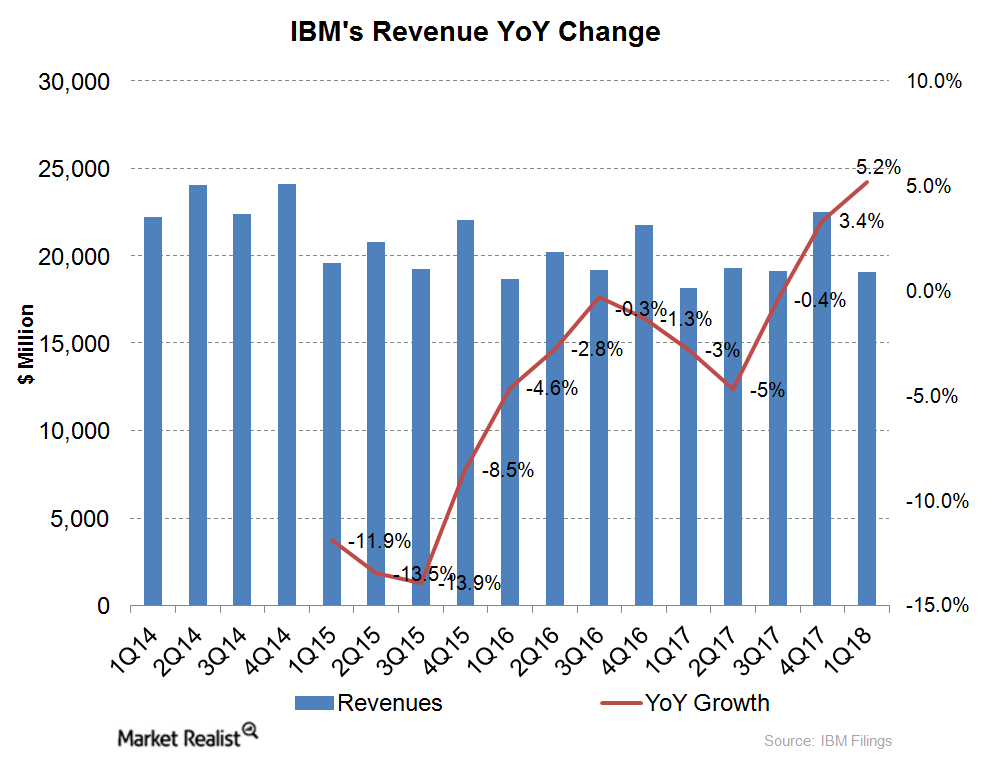 uploads///ibm revenue growth