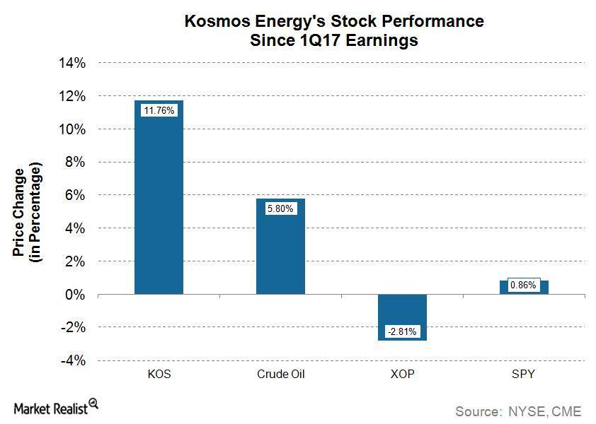 uploads///KOS Q Price Performance