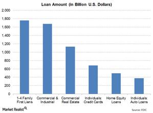 uploads///Loan by type