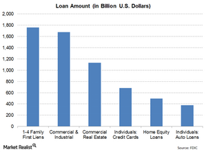 uploads/2015/01/Loan-by-type1.png