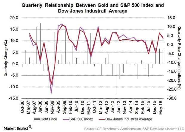 uploads///Gold to SP and DJIA