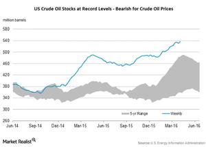 uploads/2016/04/us-crude-oil-stocks41.png