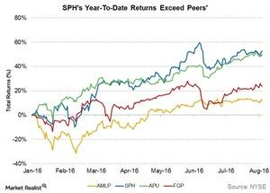 uploads///sphs ytd returns exceed peers