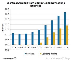 uploads///A_Semiconmductors_CNBU_Q earnings