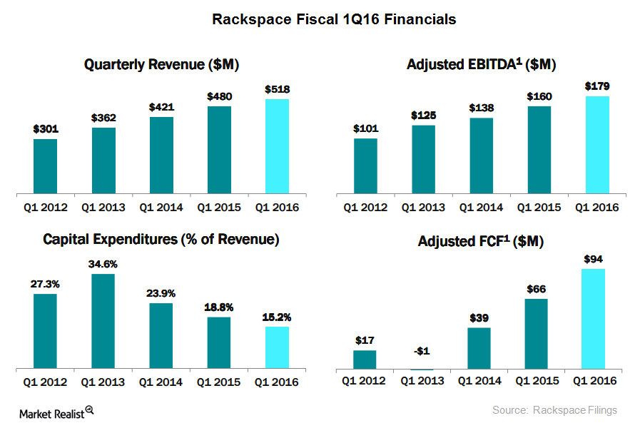 uploads///rackspace revenues