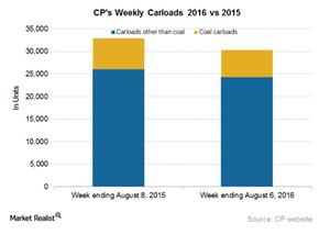 uploads/2016/08/CP-Carloads-2-1.png