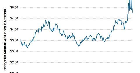 uploads/2014/02/2014.02.10-Natural-Gas-Prices-SR.jpg