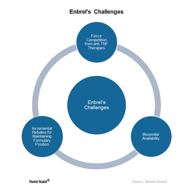 uploads///Enbrels challenges