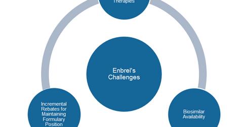 uploads/2016/12/Enbrels-challenges-1.png