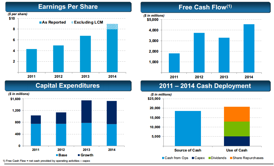 uploads///LYB_Financials