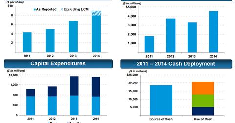 uploads/2015/04/LYB_Financials.png