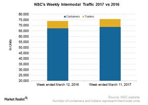 uploads/2017/03/NSC-Intermodal-2-1.png